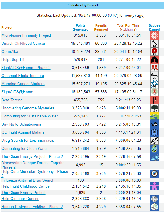OpenZika - Diamond 20 Year - Stats 1