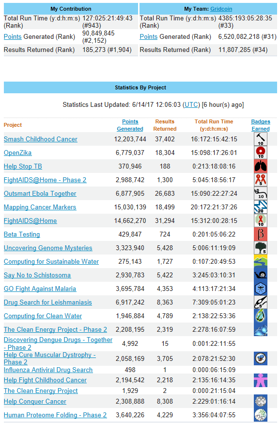 World Community Grid Statistics - June 14, 2017 - 1