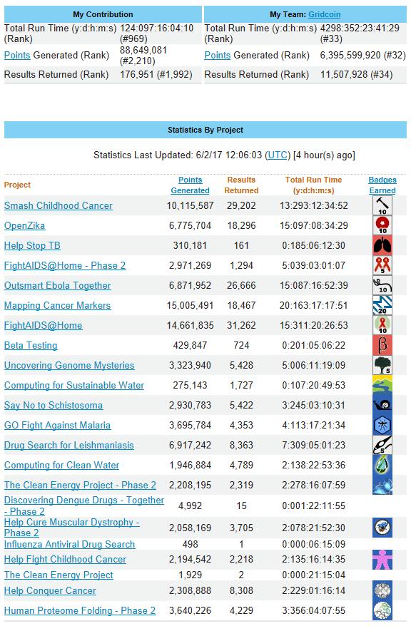 World Community Grid Statistics - June 2, 2017 - 1
