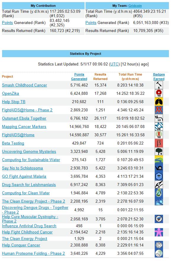 World Community Grid Statistics - May 1, 2017 - 1