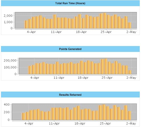 World Community Grid Statistics - May 1, 2017 - 3