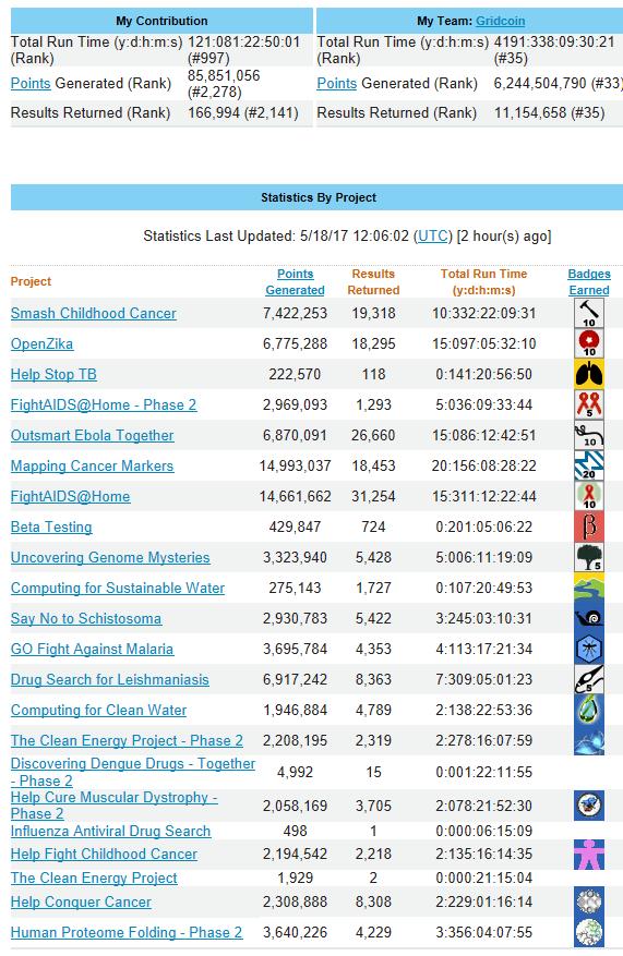 World Community Grid Statistics - May 18, 2017 - 1